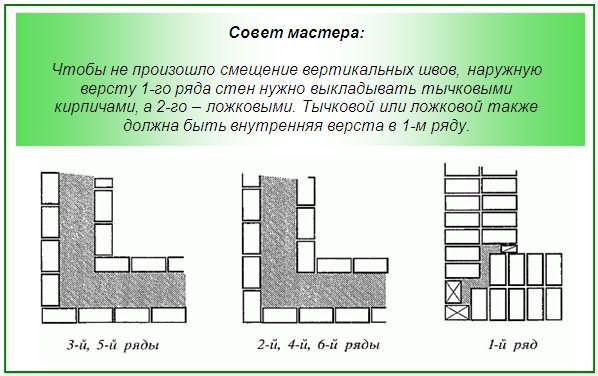 Как сложить стену из кирпича своими руками