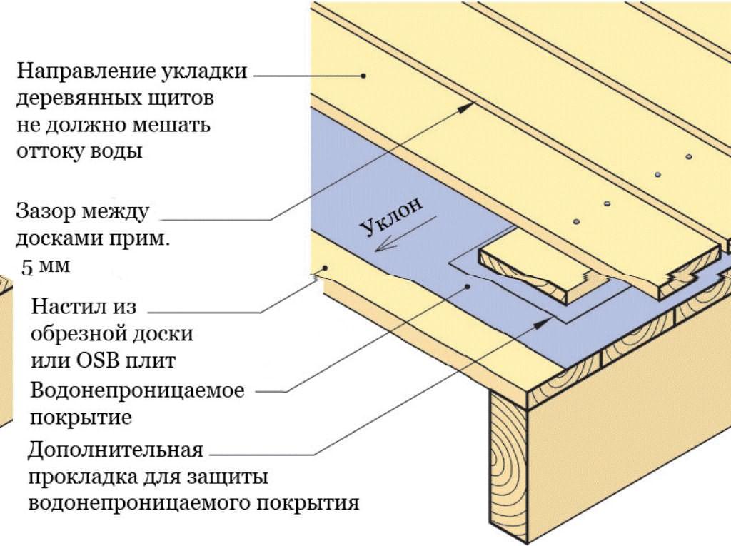 Гидроизоляция пола на балконе..