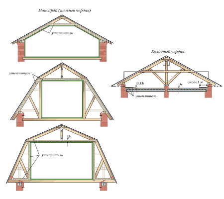 Как под крышей сделать мансарду