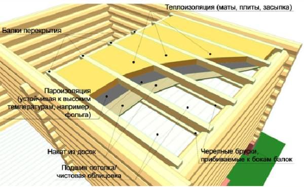Как крышу баню своими руками фото 333