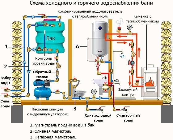 Схема холодного водоснабжения дома