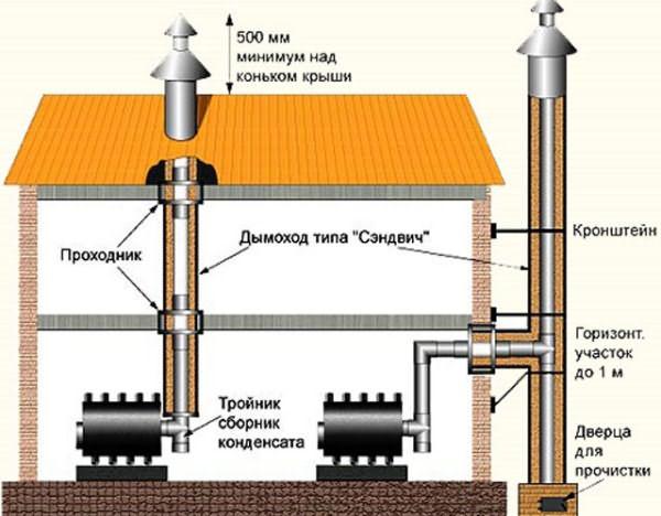 Дымоход в бане из черной трубы