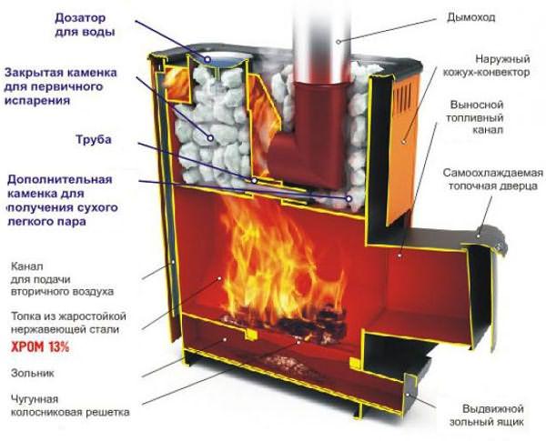 фото устройство принцип работы газовой печи для бани могу зайти