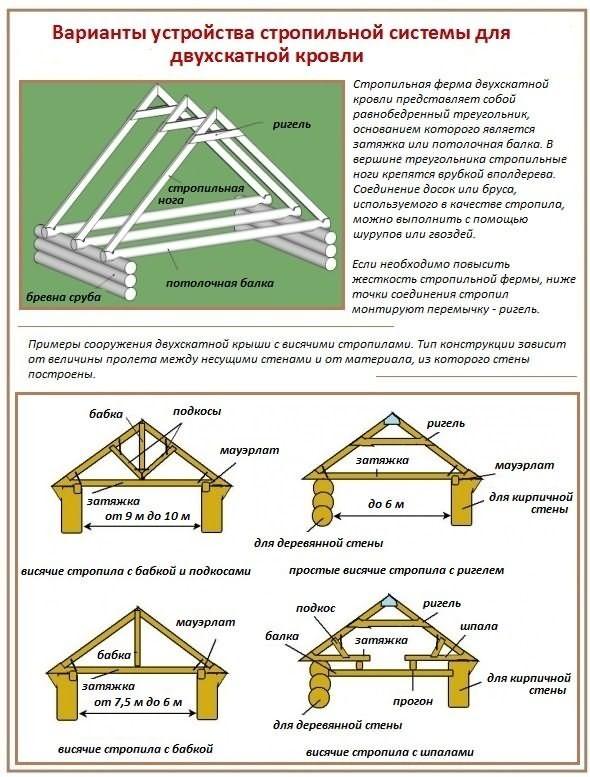 397Стропильная ферма односкатной крыши