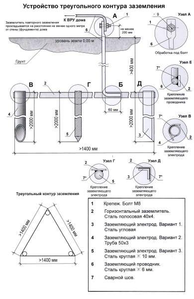 Схема заземления в частном доме своими руками 27