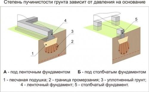 Строение фундамент ленточный армированный мелкозаглубленный с опорными сваями до точки промерзания