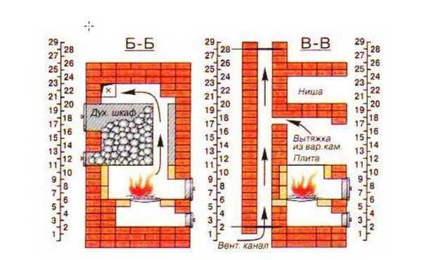 Кирпичная печь для бани схема