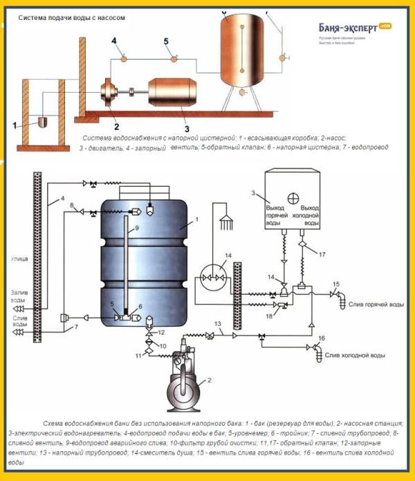 Напорная схема водоснабжения в бане