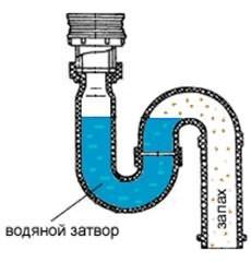 Водяной затвор для канализации своими руками