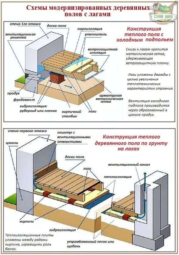 рецепт использовался гидроизоляция кирпичных стен 1 го этажа