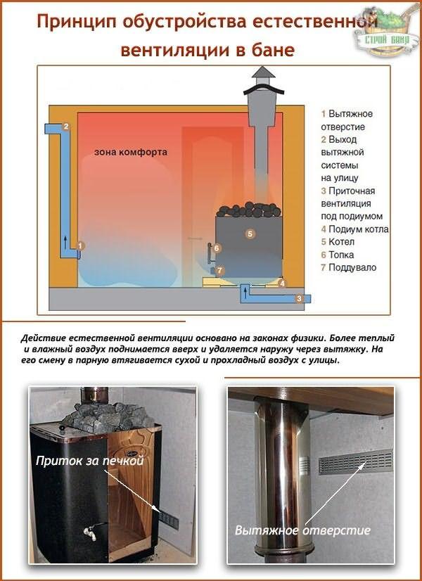 Естественная вентиляция в бане - 3 вида инструкция