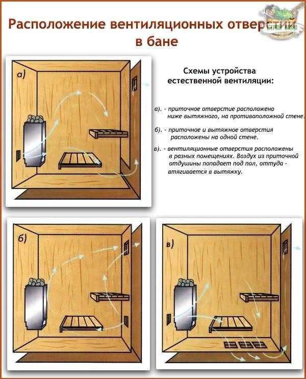 Как сделать вытяжку в бане своими